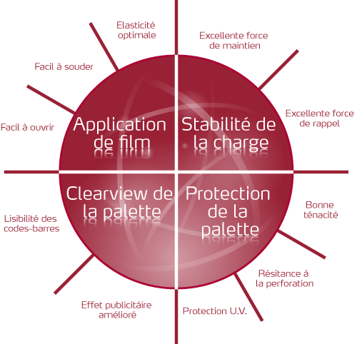 Protection optimale avec le houssage sous film étirable